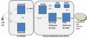 Huawei Lte Network Diagram