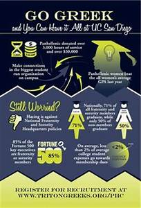 Greek Life facts: an infographic look at fraternities in ...