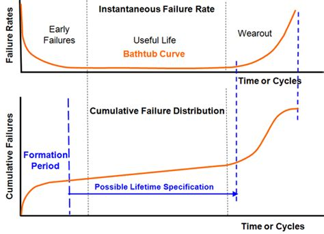 Bathtub Curve by Battery Reliability And How To Improve It Bombshells And