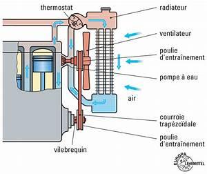 Circuit De Refroidissement Moteur : circuit refroidissement educauto ~ Gottalentnigeria.com Avis de Voitures