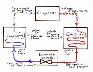 Basic Ac Cycle