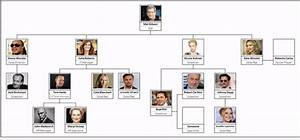 Automatic Organizational Chart Maker With Photos