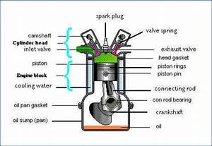 Internal Combustion Engine  Ice