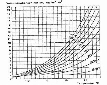 Relative Water Humidity Temperature Vapor Relationship Concentration