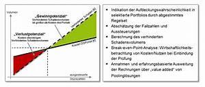 Break Even Berechnen : bedeutung von fraud in bankbetrieblicher praxis bankinghub ~ Themetempest.com Abrechnung