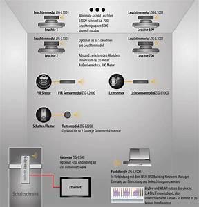 Wir Sind Heller : industrie 4 0 industrie lichtsteuerung auf zigbee standard ~ Markanthonyermac.com Haus und Dekorationen