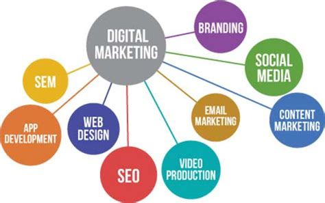 what is digital marketing top reasons why you need a powerful digital marketing