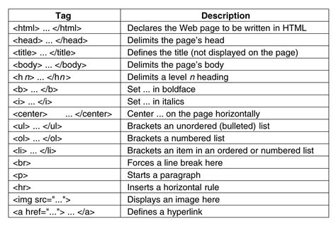 Table Tag In Html by Beginner S Guide To Web Design Html Basics
