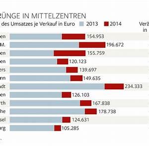 Immobilien In Deutschland : altersvorsorge mit immobilien wird immer teurer welt ~ Yasmunasinghe.com Haus und Dekorationen