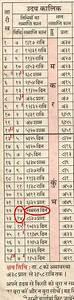Wassermann Von Wann Bis Wann : gedruckter indischer kalender ~ Markanthonyermac.com Haus und Dekorationen