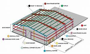 Steel Buildings 101  Endwall Steel Framing