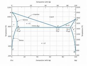 Solved  Shown Below Is The Equilibrium Phase Diagram Of Co
