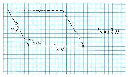 Toogood Physics Vectors