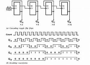 Ripple Binary Counter