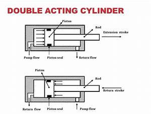 What Are Single Acting  U0026 Double Acting Hydraulic Cylinders
