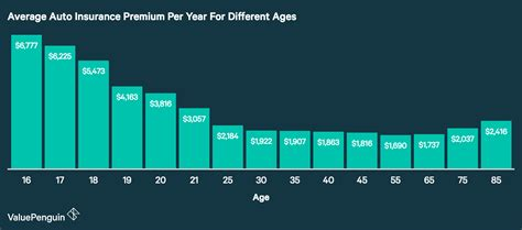 age affects car insurance costs