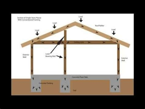 37 best images about load bearing wall renovation on pinterest the two idea plans and
