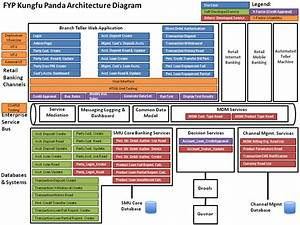Is480 Team Wiki  2013t1 Kungfu Panda Project Scope