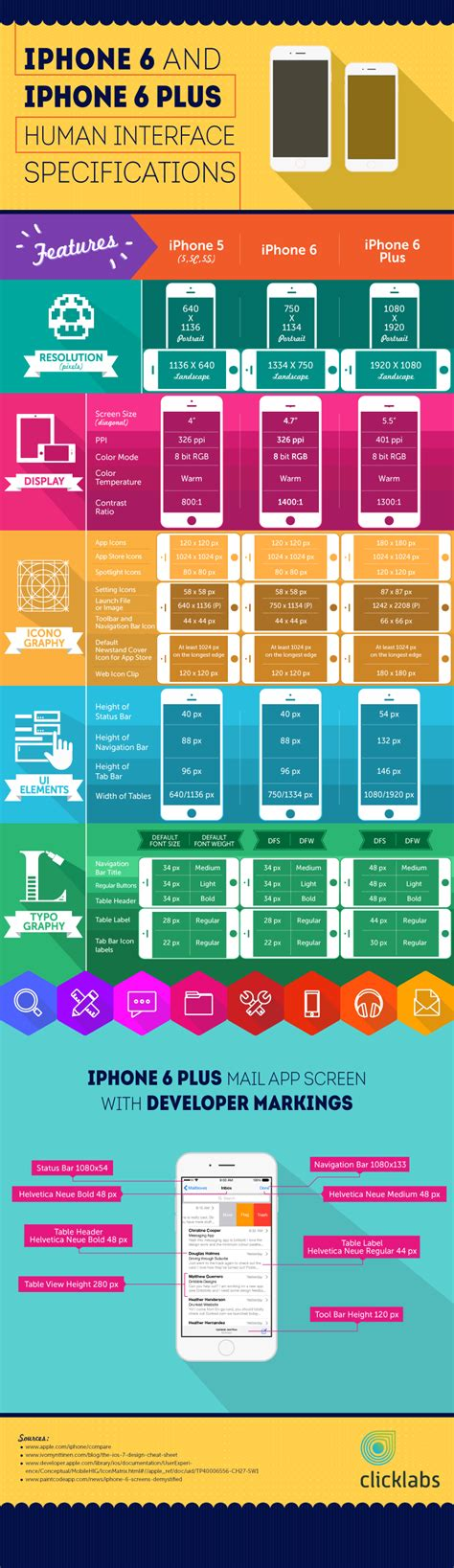 Design App Cheats by Iphone 6 Template Sheet Infographic Click Labs