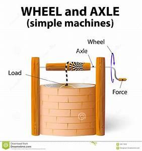 Wheel and axle stock vector. Illustration of artesian ...