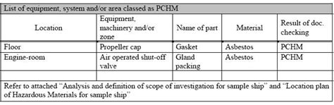 revoked guidelines hazardous materials