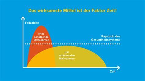 Unsere stationen sind in mettmann, essen und umgebung. Corona-Virus in Nordrhein-Westfalen   Das Landesportal Wir ...