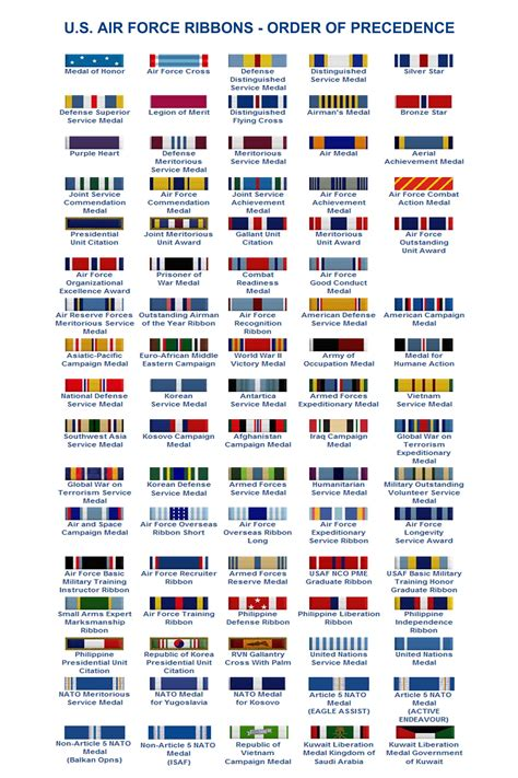 awards and decorations us army decorations order of precedence