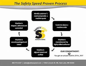 About Us Safety Speed