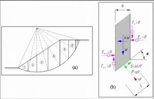 Ordinary Method Of Slices  A  Different Slices  B  Forces