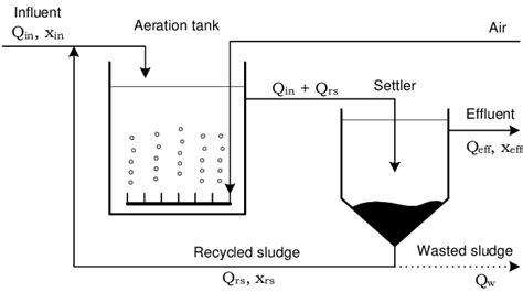 Schematic Diagram Of Activated Sludge Process