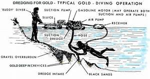 Gold Dredging Diagram