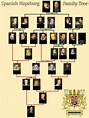 Spanish Habsburg Family Tree Quiz - By baeda735