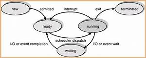 Embedded    Process