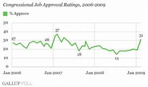 Congress' Approval Rating Jumps to 31%