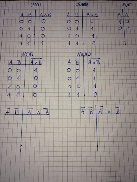 boolsches algebra wahrheitstabellen ausfuellen mathelounge