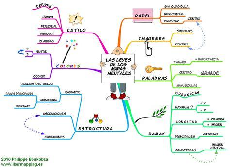 mapas conceptuales sencillos con bubbl us