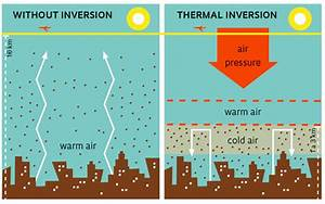 A Thermal Inversion  U2013 Aaronaapes