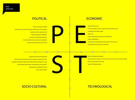 Pest Analysis An Introduction  The Neighborhood Consultant