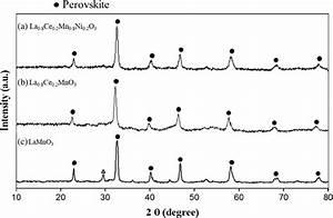 Xrd Patterns Of Perovskite