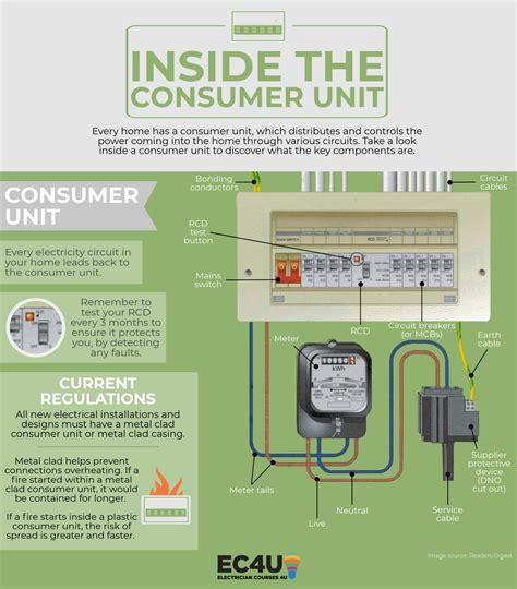 what s inside your consumer unit and the dangers to out for