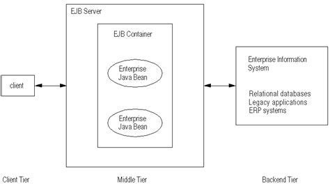 Components of EJB Architecture