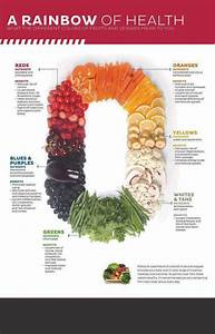 A Good Diet Chart Do You Ever Wonder What The Different Colors Of Fruits And