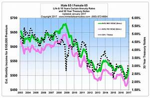 Annuity Rates Trends Updated Monthly