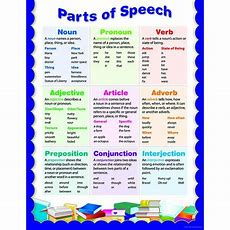 Parts Of Speech Small Chart  Writing Skills, Masters And Activities