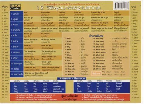 Free Download&Read PDF E-Book: สรุปย่อ ภาษาอังกฤษ