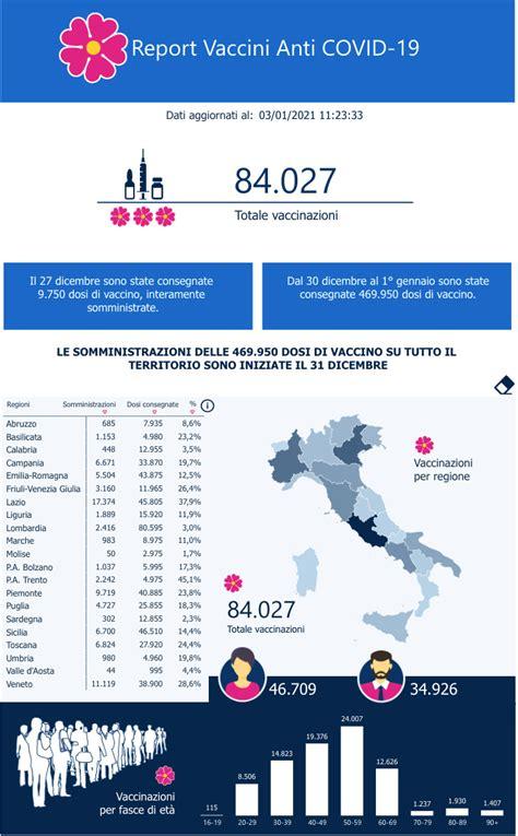 Da oggi 17 regioni in con la seconda dose l'efficacia di astrazeneca all'82%. Covid, ieri in Sicilia somministrati 4438 vaccini. Il ...