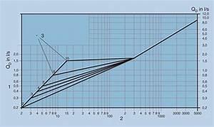 Volumenstrom Berechnen Druck : k nftige regeln f r die bemessung von trinkwasser installationen sbz ~ Themetempest.com Abrechnung