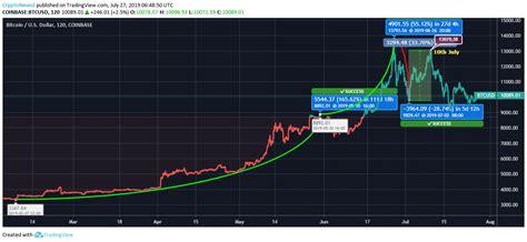 bitcoin price analysis btc shows  rising trend