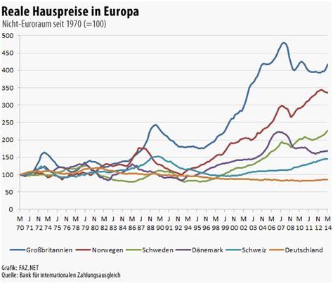 immobilienpreise  deutschland sind niedrig