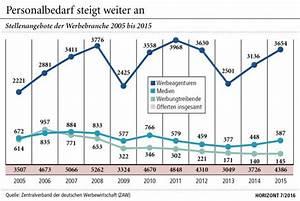Gestalter Visuelles Marketing Jobs : zaw stellenstatistik nachfrage f r werber auf dem arbeitsmarkt steigt ~ Markanthonyermac.com Haus und Dekorationen